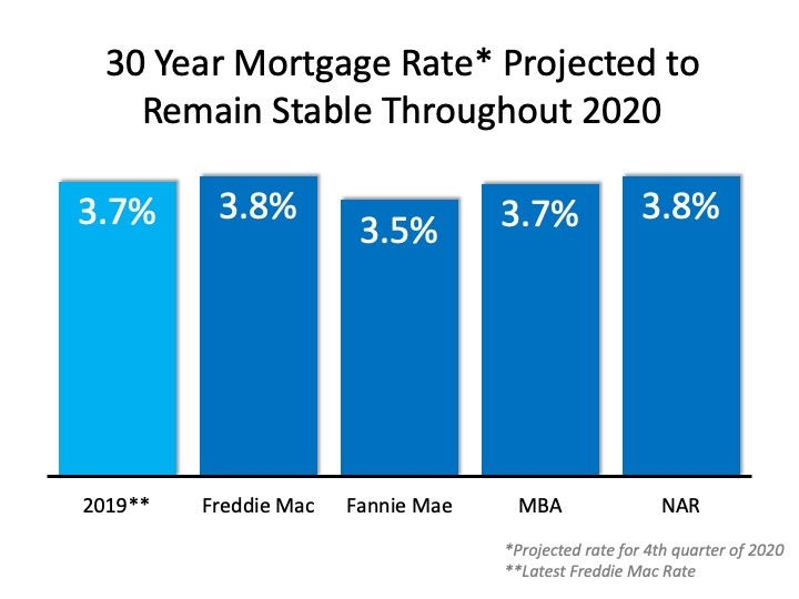 30 Year Mortgage Rate* Projected to Remain Stable Throughout 2020 (chart)