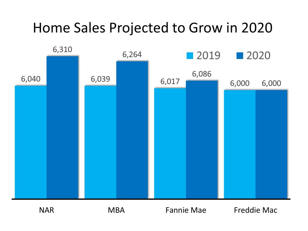 Home Sales Projected to Grow in 2020 (chart)