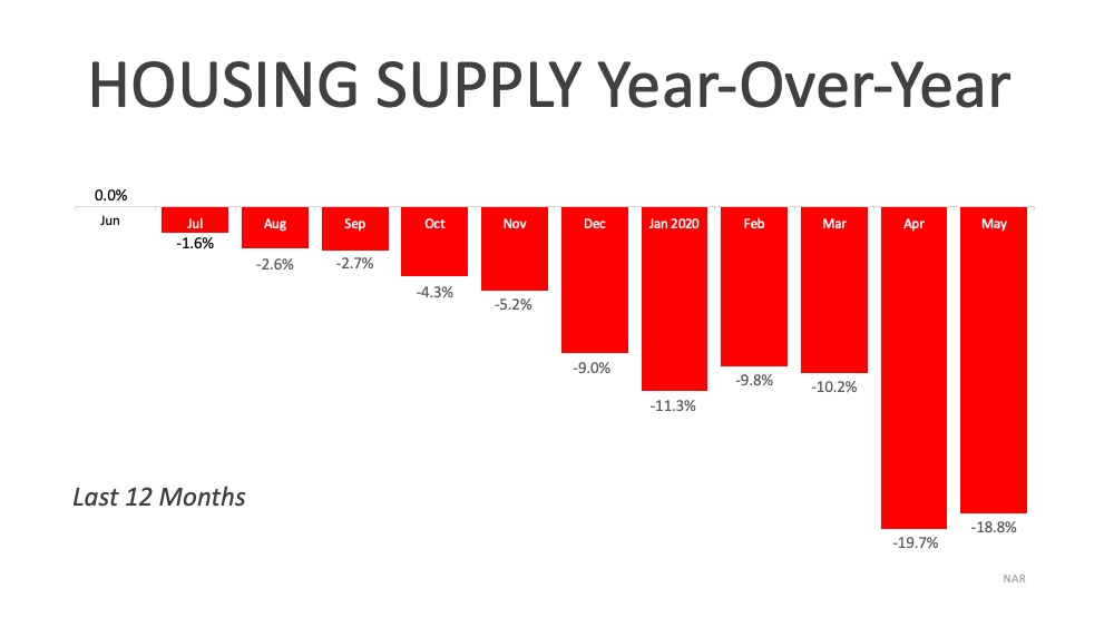 A Historic Rebound for the Housing Market | Simplifying The Market