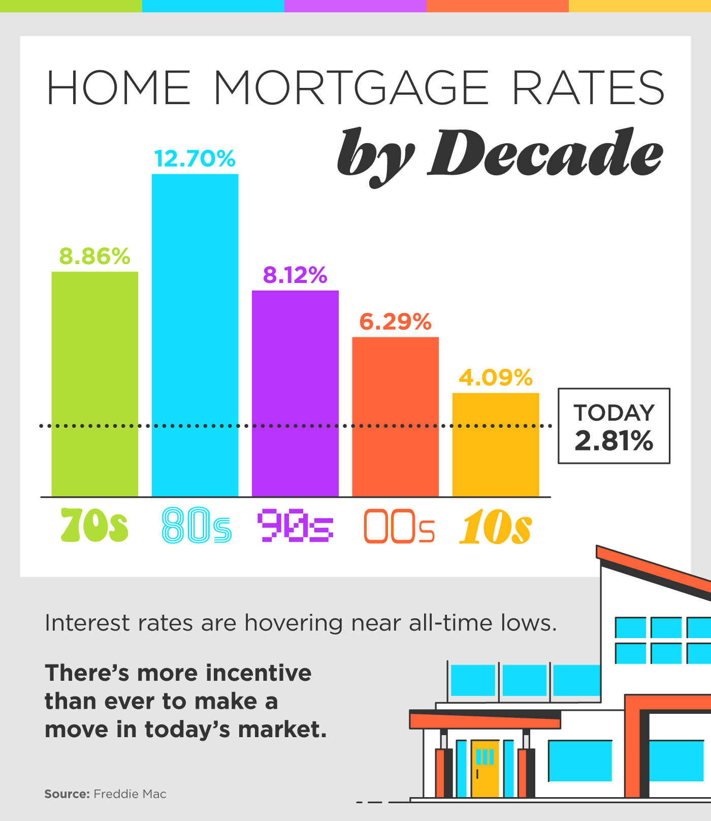 Home Mortgage Rates by Decade [INFOGRAPHIC]   Simplifying The Market