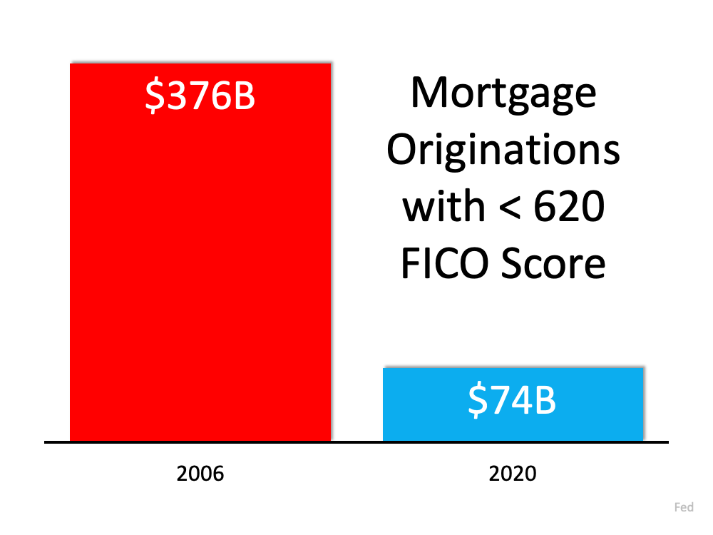 3 Charts That Show This Isn't a Housing Bubble   Simplifying The Market