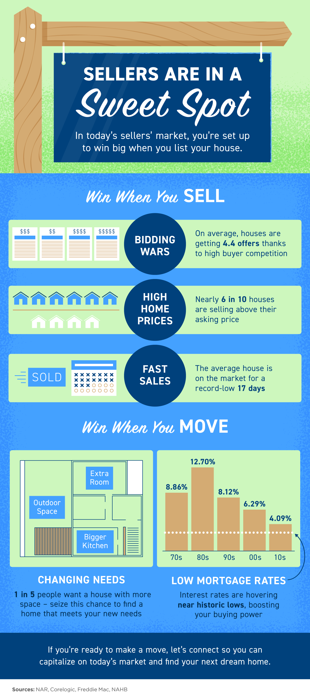 Sellers Are in a Sweet Spot [INFOGRAPHIC]   Simplifying The Market