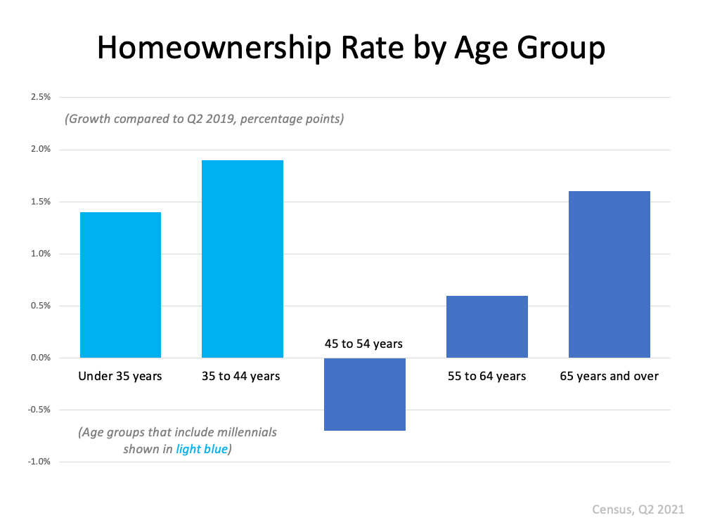 More Young People Are Buying Homes   Simplifying The Market